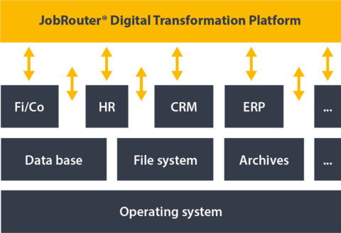 Improve Treasury Processes out of the Cloud with JobRouter®